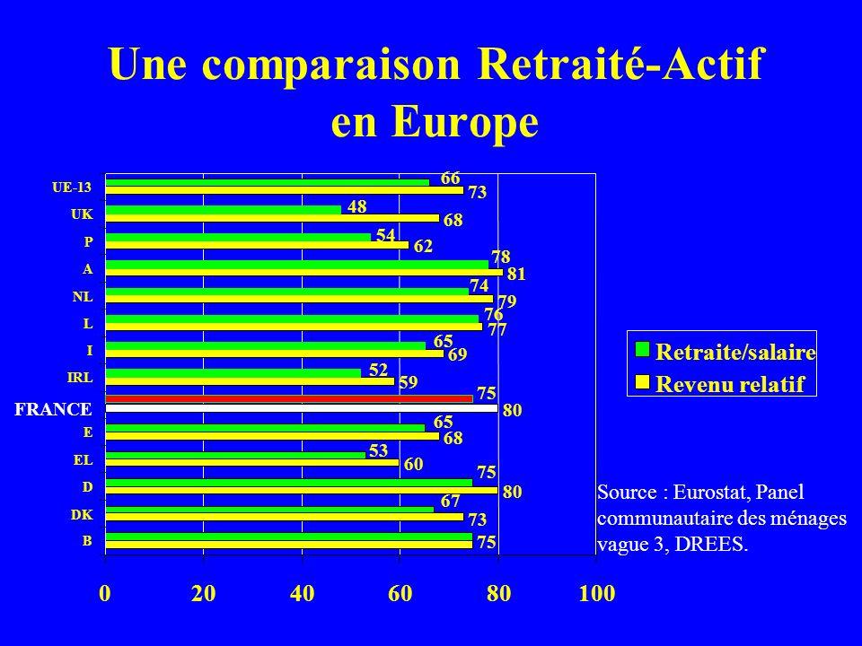 Une comparaison Retraité-Actif en Europe 73 80 60 68 80 59 69 77 79 81 62 68 73 75 67 75 53 65 75 52 65 76 74 78 54 48 66 020406080100 B DK D EL E FRA