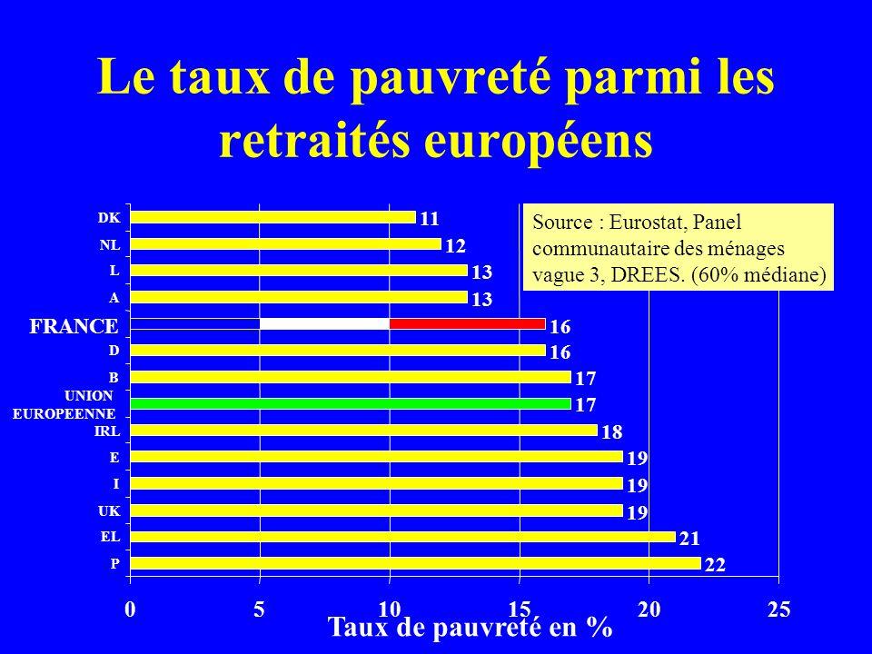 Le taux de pauvreté parmi les retraités européens 22 21 19 18 17 16 13 12 11 0510152025 P EL UK I E IRL UNION EUROPEENNE B D A L NL DK Source : Eurost