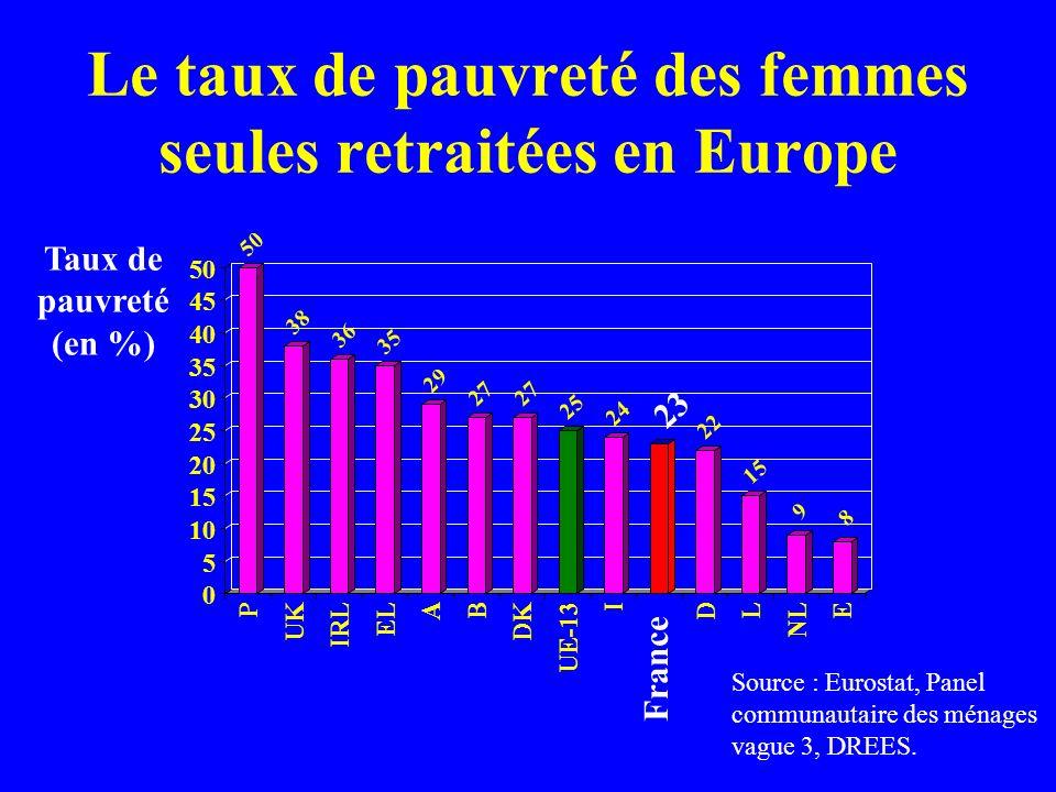 Le taux de pauvreté des femmes seules retraitées en Europe 50 38 36 35 29 27 25 24 22 15 9 8 0 5 10 15 20 25 30 35 40 45 50 P UK IRL EL A B DK UE-13 I