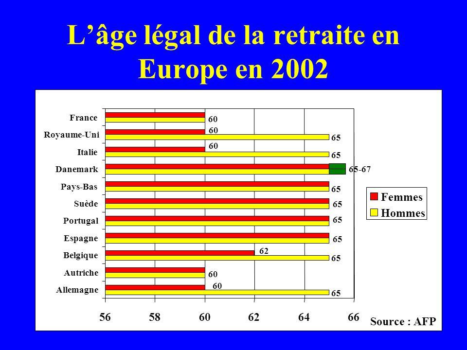 Lâge légal de la retraite en Europe en 2002 65 60 65 60 62 65-67 60 565860626466 Allemagne Autriche Belgique Espagne Portugal Suède Pays-Bas Danemark