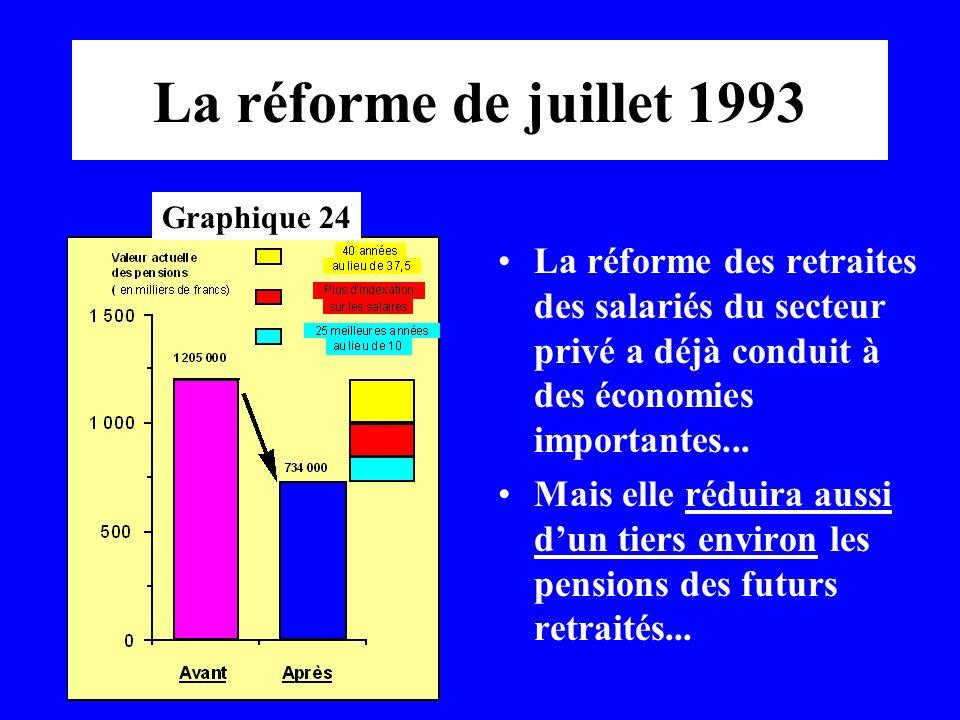 La réforme de juillet 1993 La réforme des retraites des salariés du secteur privé a déjà conduit à des économies importantes... Mais elle réduira auss