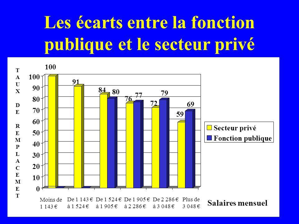 Les écarts entre la fonction publique et le secteur privé