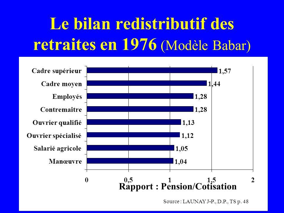 Le bilan redistributif des retraites en 1976 (Modèle Babar) Source : LAUNAY J-P., D.P., TS p. 48 00,511,52 1,04 1,05 1,12 1,13 1,28 1,44 1,57 Manœuvre