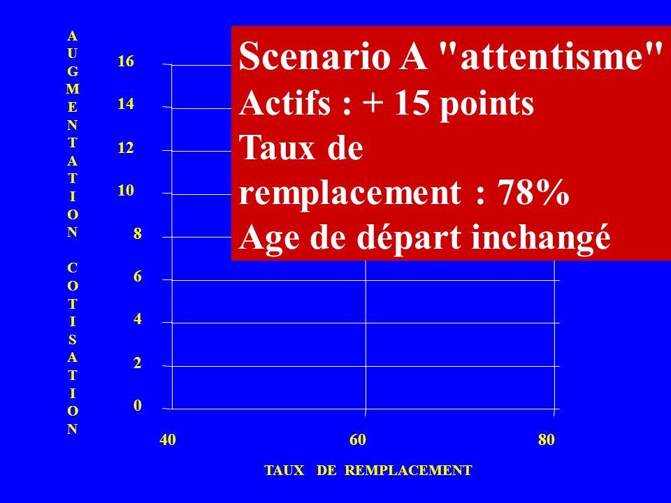 0 2 4 6 8 10 12 14 16 406080 A TAUX DE REMPLACEMENT AUGMENTATIONCOTISATIONAUGMENTATIONCOTISATION Scenario A