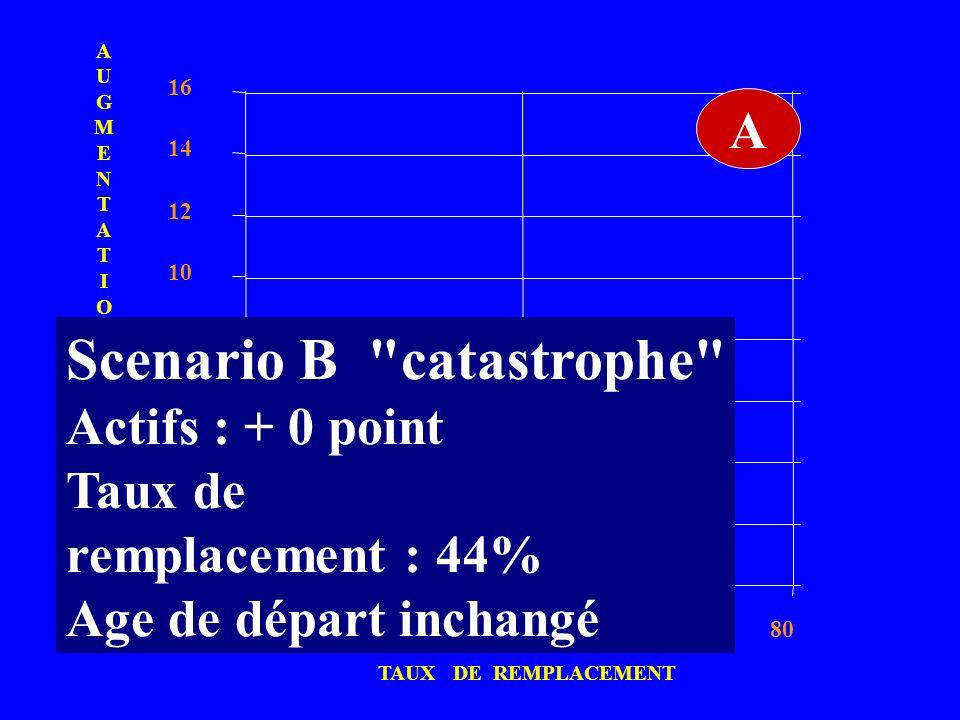AUGMENTATIONCOTISATIONAUGMENTATIONCOTISATION 0 2 4 6 8 10 12 14 16 406080 B A TAUX DE REMPLACEMENT Scenario B
