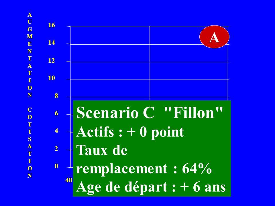 0 2 4 6 8 10 12 14 16 406080 A B AUGMENTATIONCOTISATIONAUGMENTATIONCOTISATION C TAUX DE REMPLACEMENT Scenario C