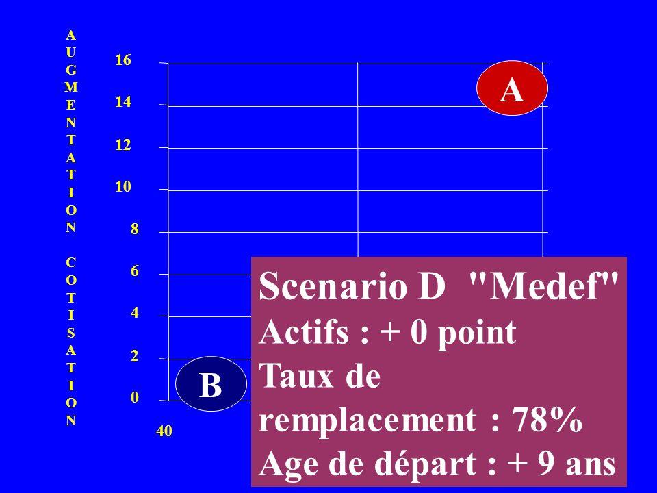 TAUX DE REMPLACEMENT 0 2 4 6 8 10 12 14 16 406080 A BCD AUGMENTATIONCOTISATIONAUGMENTATIONCOTISATION Scenario D