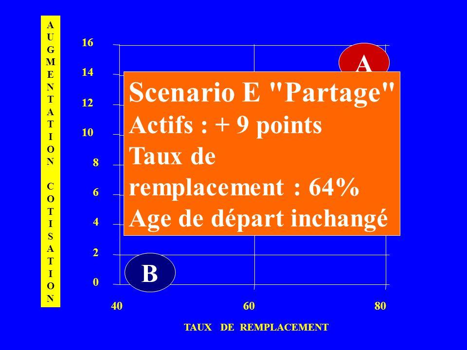 0 2 4 6 8 10 12 14 16 406080 D A TAUX DE REMPLACEMENT AUGMENTATIONCOTISATIONAUGMENTATIONCOTISATION B Scenario E