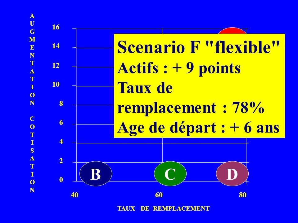 0 2 4 6 8 10 12 14 16 406080 B D E BC TAUX DE REMPLACEMENT AUGMENTATIONCOTISATIONAUGMENTATIONCOTISATION F Scenario F