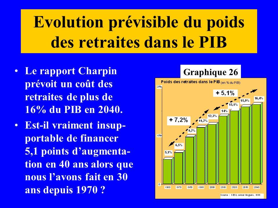 Evolution prévisible du poids des retraites dans le PIB Le rapport Charpin prévoit un coût des retraites de plus de 16% du PIB en 2040. Est-il vraimen
