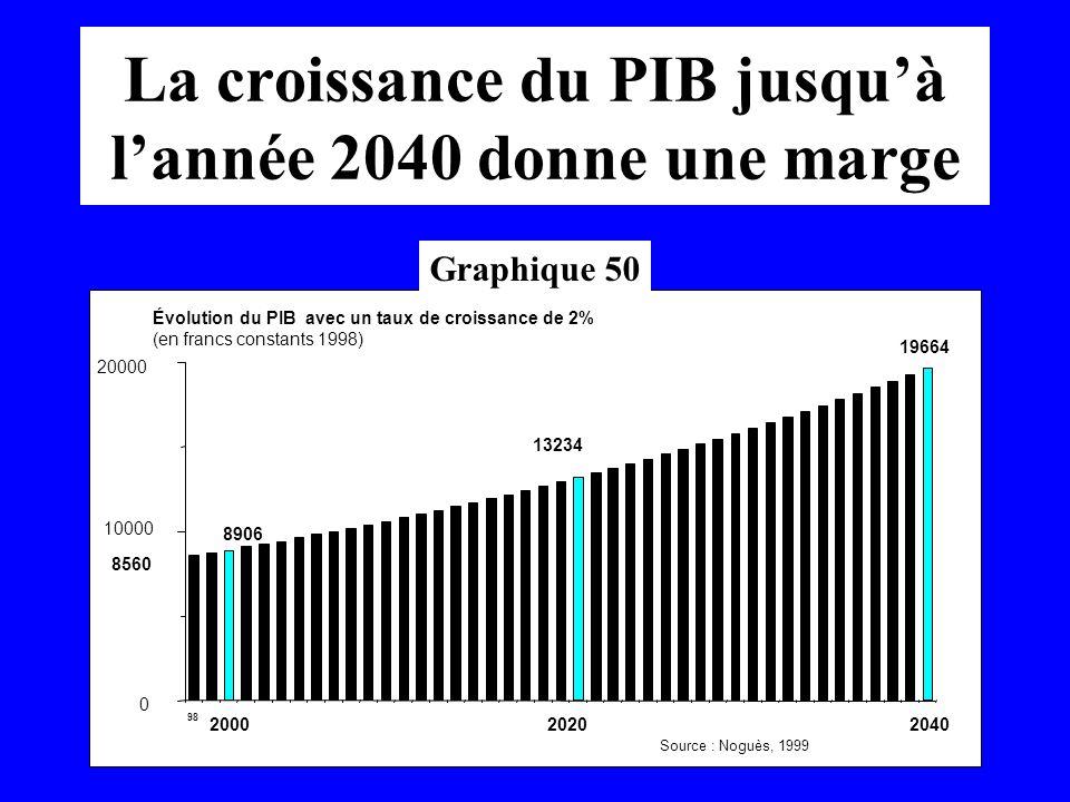 La croissance du PIB jusquà lannée 2040 donne une marge