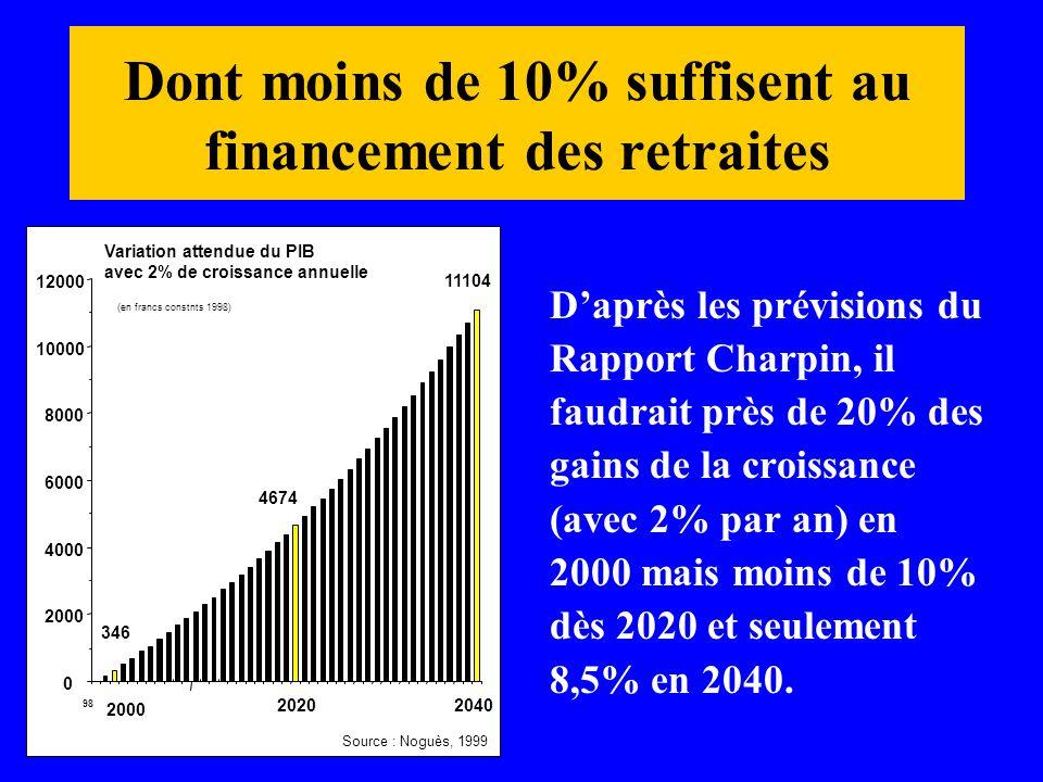Dont moins de 10% suffisent au financement des retraites Daprès les prévisions du Rapport Charpin, il faudrait près de 20% des gains de la croissance