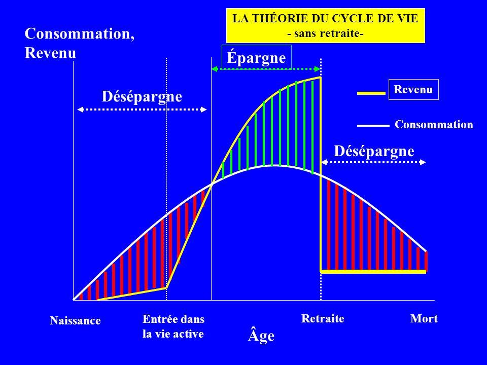 Désépargne Naissance Entrée dans la vie active RetraiteMort Consommation, Revenu Âge Revenu Consommation Désépargne Épargne LA THÉORIE DU CYCLE DE VIE