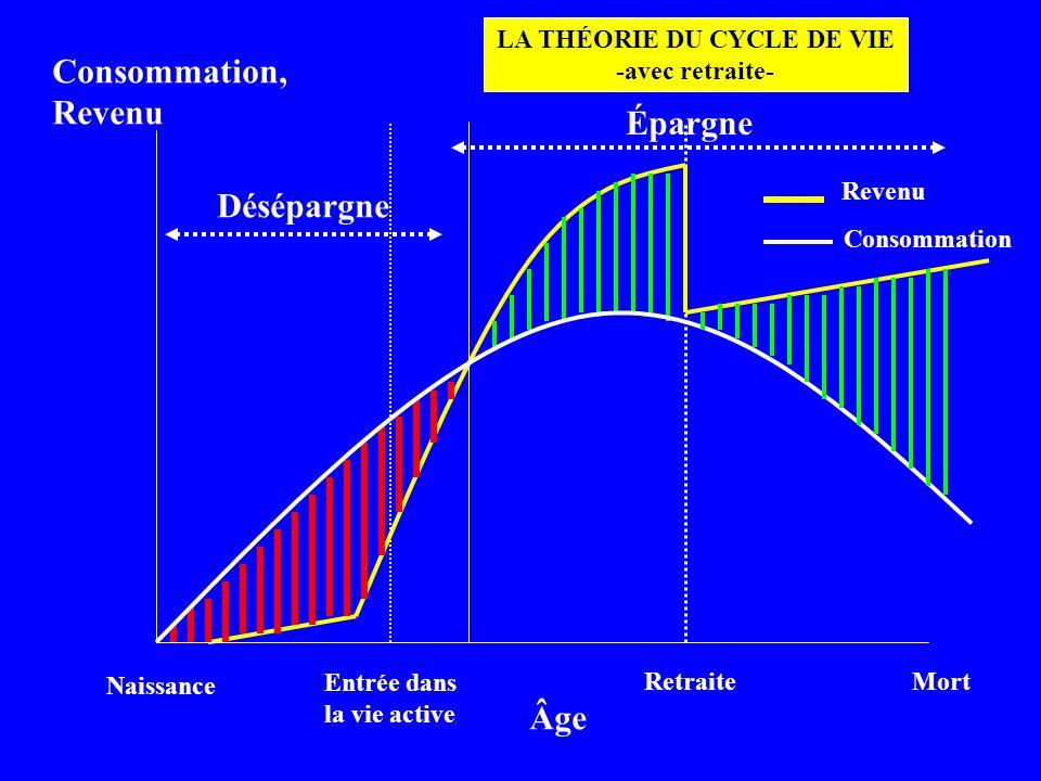 Naissance Entrée dans la vie active RetraiteMort Consommation, Revenu Âge Revenu Consommation Désépargne Épargne LA THÉORIE DU CYCLE DE VIE -avec retr