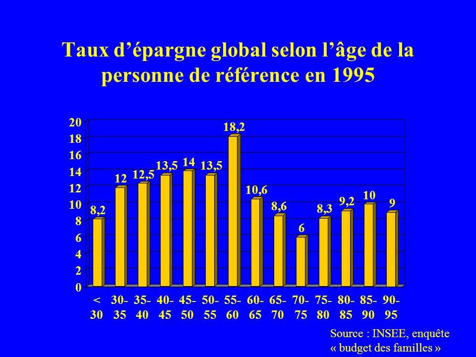 Taux dépargne financière et taux dinvestissement en logement en 1995 Source : INSEE, enquête « budget des familles » Âge