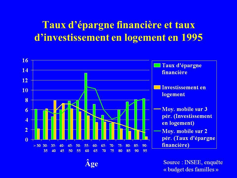 Le taux de pauvreté parmi les retraités européens 22 21 19 18 17 16 13 12 11 0510152025 P EL UK I E IRL UNION EUROPEENNE B D A L NL DK Source : Eurostat, Panel communautaire des ménages vague 3, DREES.