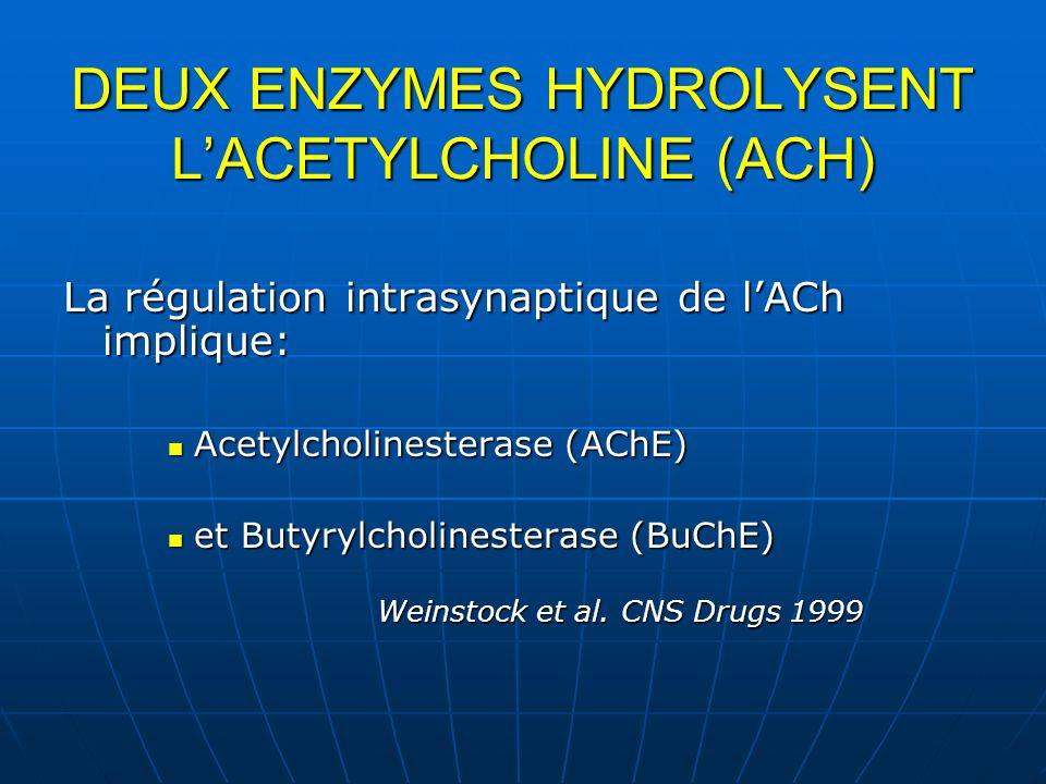 DEUX ENZYMES HYDROLYSENT LACETYLCHOLINE (ACH) La régulation intrasynaptique de lACh implique: Acetylcholinesterase (AChE) Acetylcholinesterase (AChE)