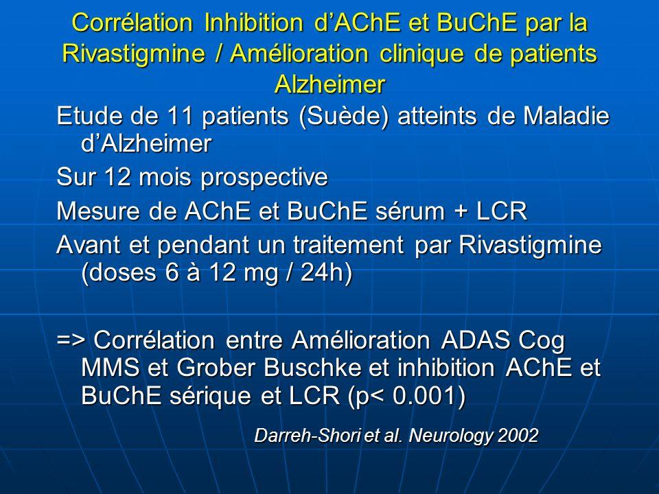 Corrélation Inhibition dAChE et BuChE par la Rivastigmine / Amélioration clinique de patients Alzheimer Etude de 11 patients (Suède) atteints de Malad