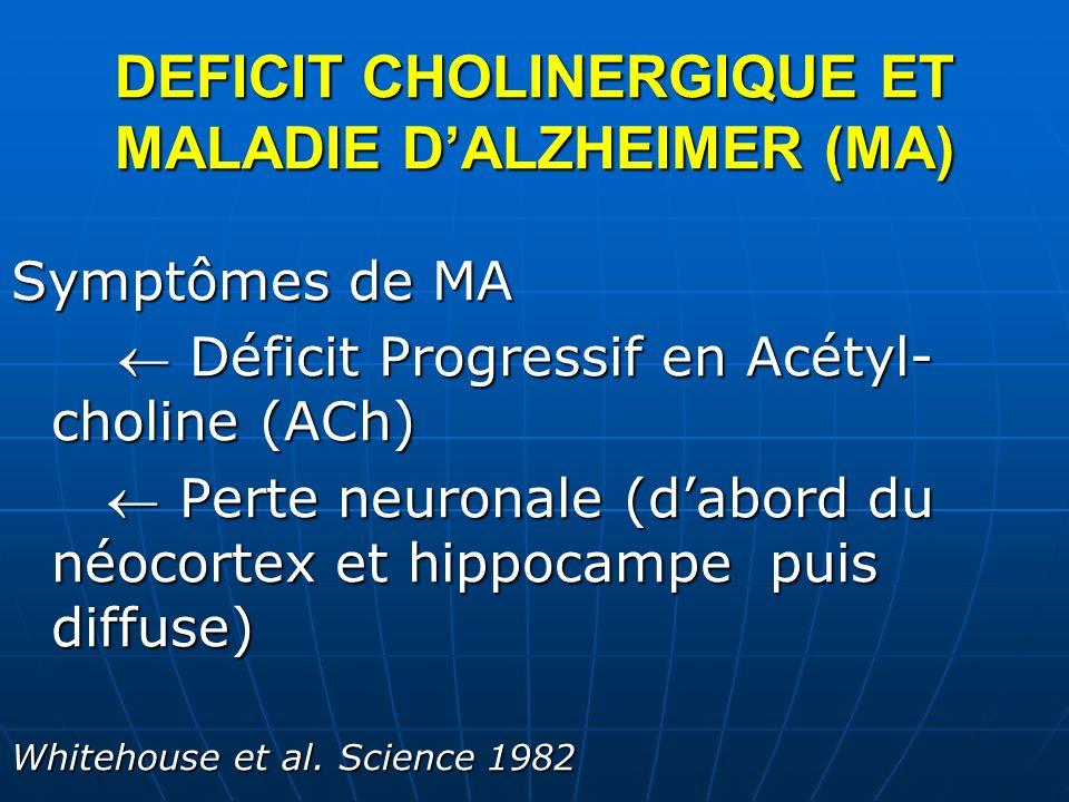 DEFICIT CHOLINERGIQUE ET MALADIE DALZHEIMER (MA) Symptômes de MA Déficit Progressif en Acétyl- choline (ACh) Déficit Progressif en Acétyl- choline (AC