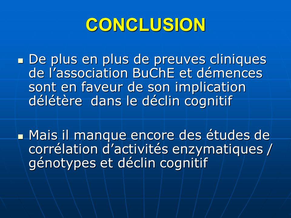 CONCLUSION De plus en plus de preuves cliniques de lassociation BuChE et démences sont en faveur de son implication délétère dans le déclin cognitif D