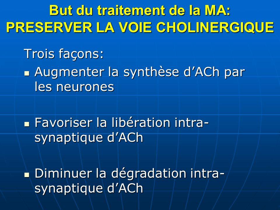 But du traitement de la MA: PRESERVER LA VOIE CHOLINERGIQUE Trois façons: Augmenter la synthèse dACh par les neurones Augmenter la synthèse dACh par l
