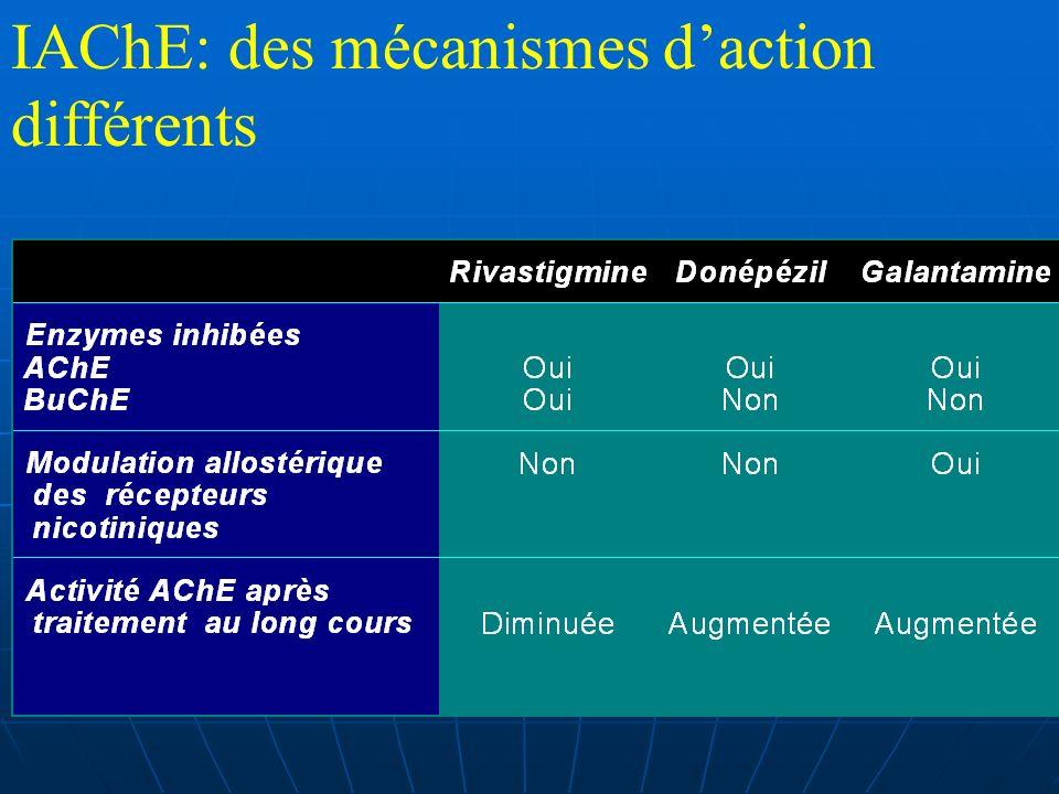 IAChE: des mécanismes daction différents