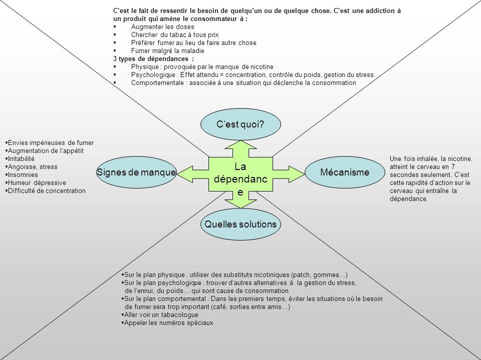 La dépendanc e Quelles solutions Signes de manqueMécanisme Cest quoi.