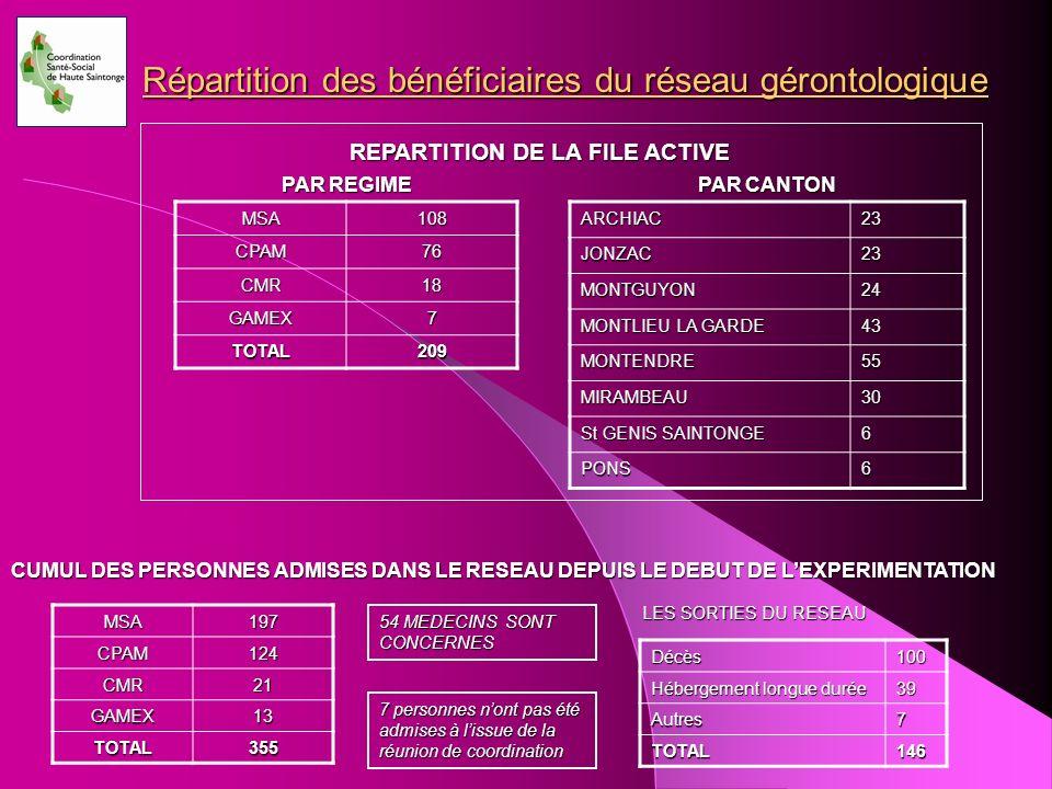 Répartition des bénéficiaires du réseau gérontologique MSA108CPAM76 CMR18 GAMEX7 TOTAL209 PAR REGIME ARCHIAC23JONZAC23 MONTGUYON24 MONTLIEU LA GARDE 4