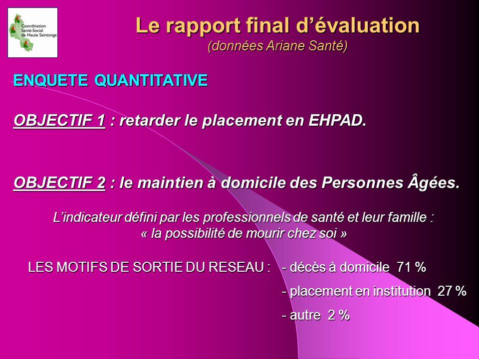 Le rapport final dévaluation (données Ariane Santé) ENQUETE QUANTITATIVE OBJECTIF 1 : retarder le placement en EHPAD. OBJECTIF 2 : le maintien à domic