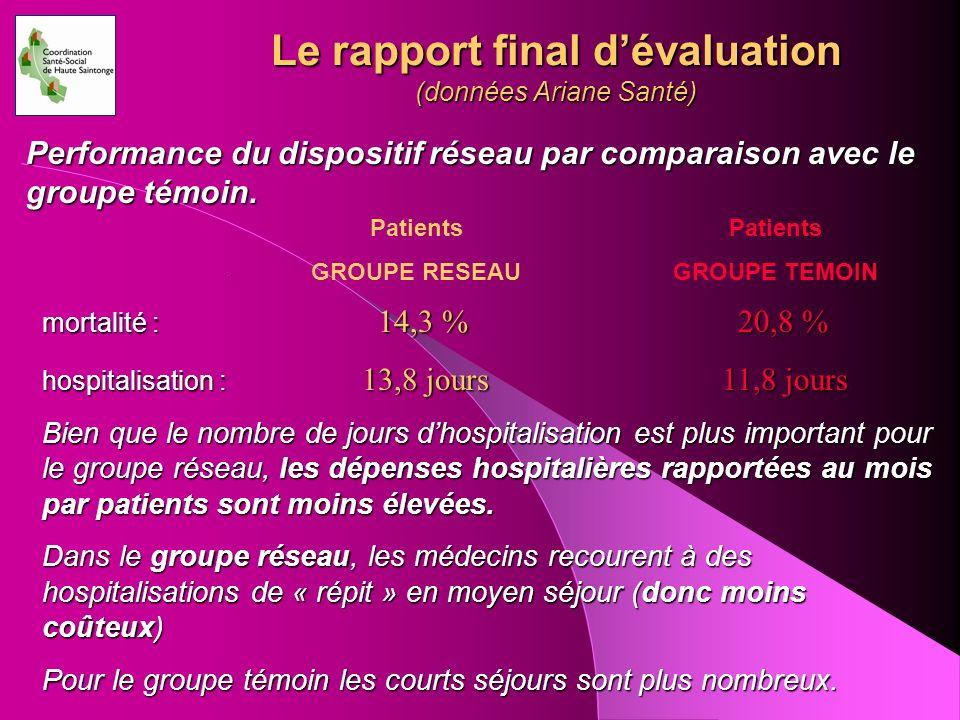 Le rapport final dévaluation (données Ariane Santé) Performance du dispositif réseau par comparaison avec le groupe témoin. mortalité : 14,3 % 20,8 %