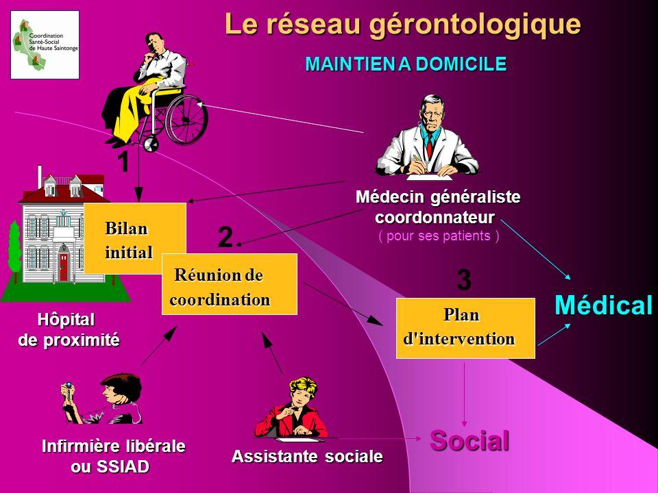 Le réseau gérontologique Bilan initial Médecin généraliste coordonnateur coordonnateur ( pour ses patients ) Réunion de Réunion de coordination Plan d