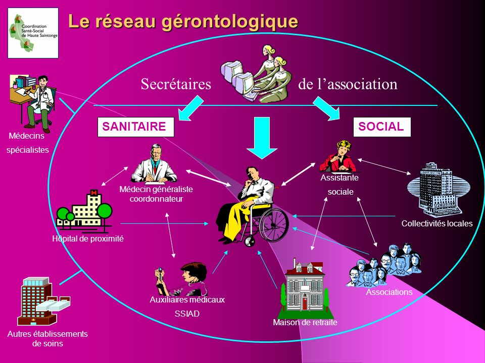 Le réseau gérontologique Secrétaires de lassociation SANITAIRESOCIAL Médecin généraliste coordonnateur Assistante sociale Auxiliaires médicaux SSIAD M
