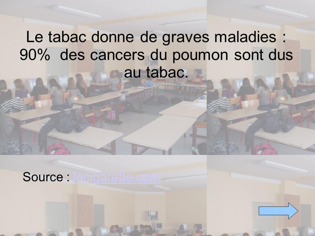 Le tabac donne de graves maladies : 90% des cancers du poumon sont dus au tabac. Source : lacigarette.comlacigarette.com