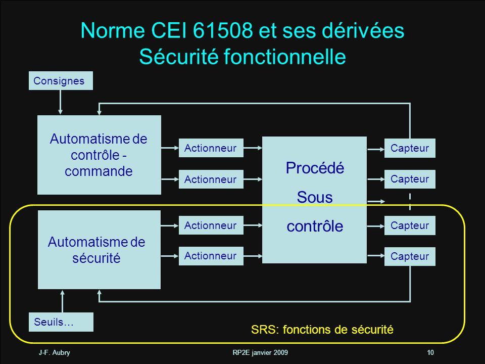 J-F. Aubry RP2E janvier 200910 Norme CEI 61508 et ses dérivées Sécurité fonctionnelle Procédé Sous contrôle Automatisme de sécurité Consignes Seuils…