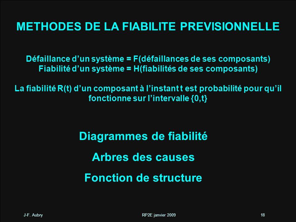 J-F. Aubry RP2E janvier 200918 METHODES DE LA FIABILITE PREVISIONNELLE Défaillance dun système = F(défaillances de ses composants) Fiabilité dun systè