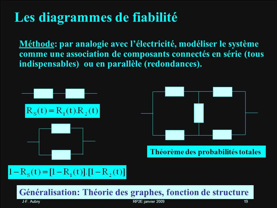 J-F. Aubry RP2E janvier 200919 Les diagrammes de fiabilité Méthode: par analogie avec lélectricité, modéliser le système comme une association de comp