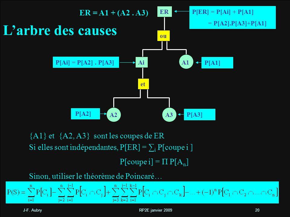 J-F. Aubry RP2E janvier 200920 Larbre des causes ER ou Ai A1 et A3A2 ER = A1 + (A2. A3) P[ER] = P[Ai] + P[A1] = P[A2].P[A3]+P[A1] Si elles sont indépe