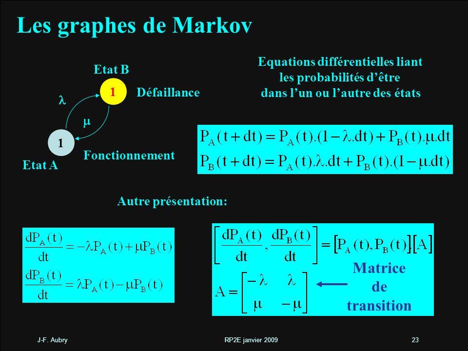 J-F. Aubry RP2E janvier 200923 Les graphes de Markov Equations différentielles liant les probabilités dêtre dans lun ou lautre des états 1 1 Fonctionn