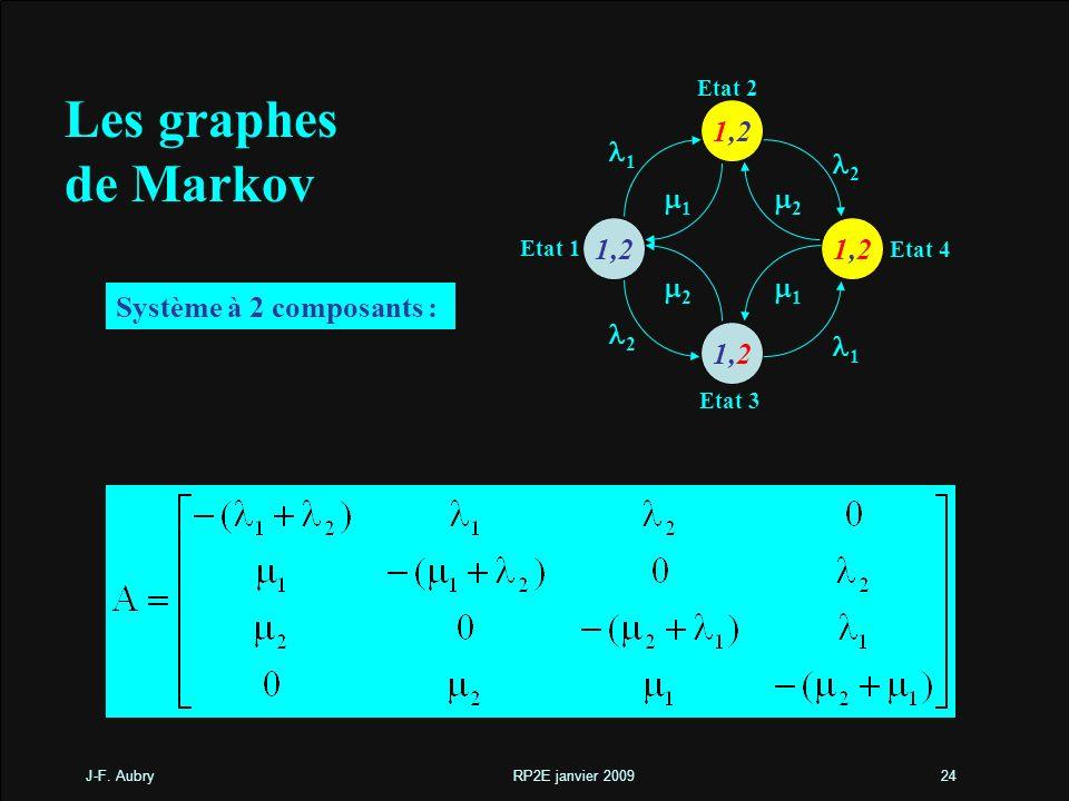 J-F. Aubry RP2E janvier 200924 Les graphes de Markov Etat 1 1,21,2 1,2 1 2 1 1 2 1 2 2 Etat 2 Etat 3 Etat 4 Système à 2 composants :