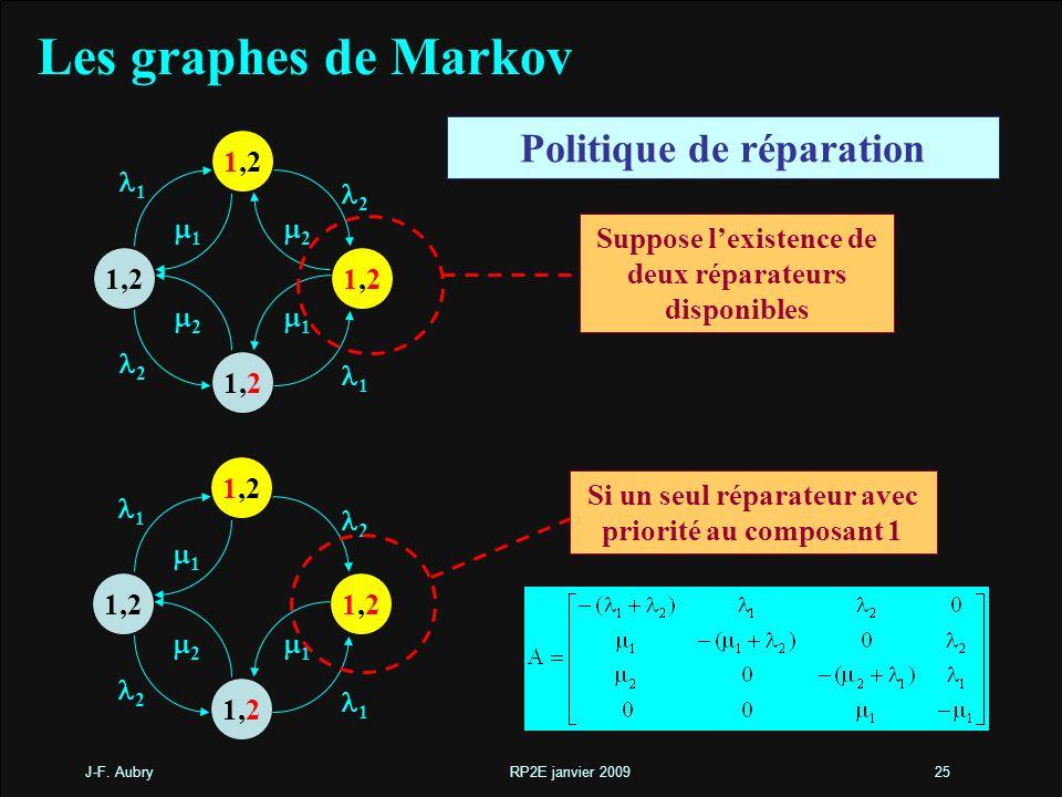 J-F. Aubry RP2E janvier 200925 Les graphes de Markov 1,21,2 1,2 1 2 1 1 2 1 2 2 Suppose lexistence de deux réparateurs disponibles Politique de répara