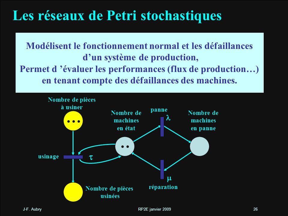 J-F. Aubry RP2E janvier 200926 Les réseaux de Petri stochastiques Modélisent le fonctionnement normal et les défaillances dun système de production, P