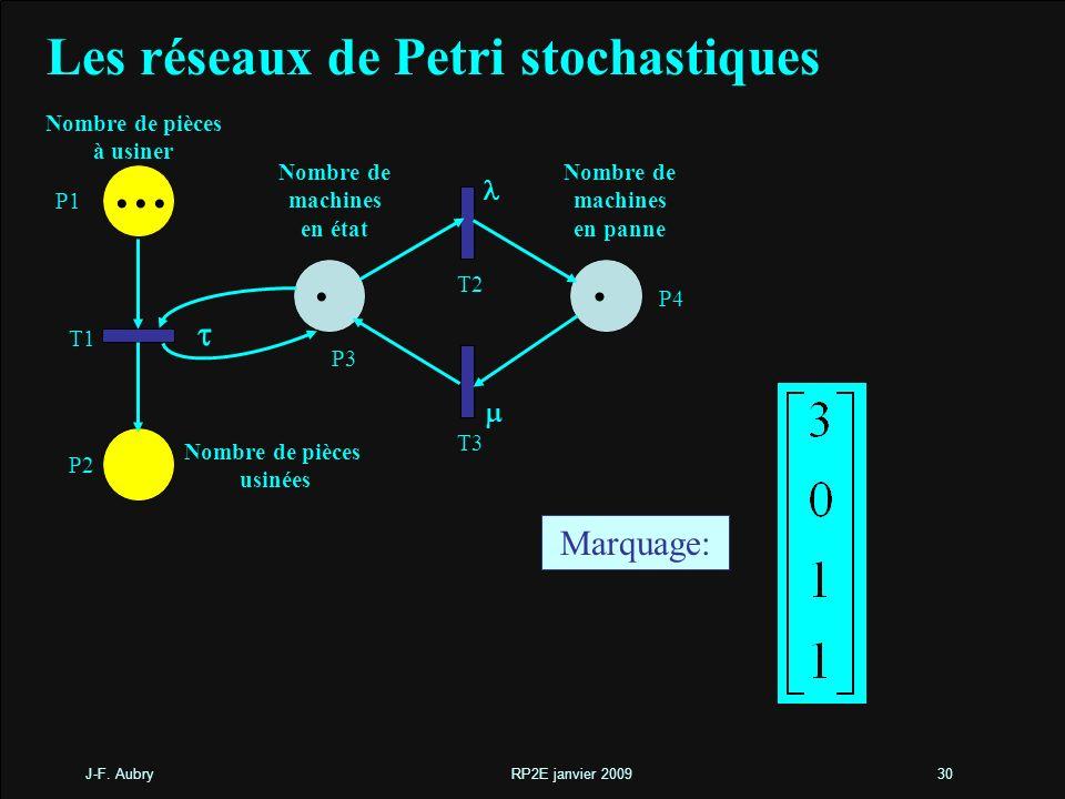 J-F. Aubry RP2E janvier 200930 Les réseaux de Petri stochastiques Marquage: Nombre de pièces à usiner Nombre de machines en état Nombre de machines en