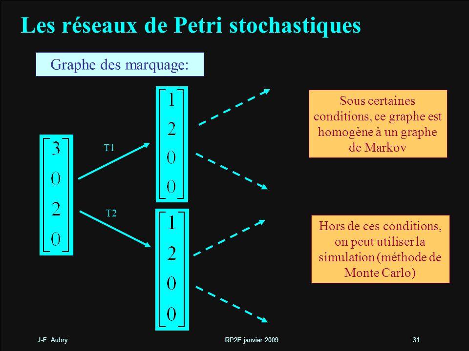 J-F. Aubry RP2E janvier 200931 Graphe des marquage: Sous certaines conditions, ce graphe est homogène à un graphe de Markov Hors de ces conditions, on