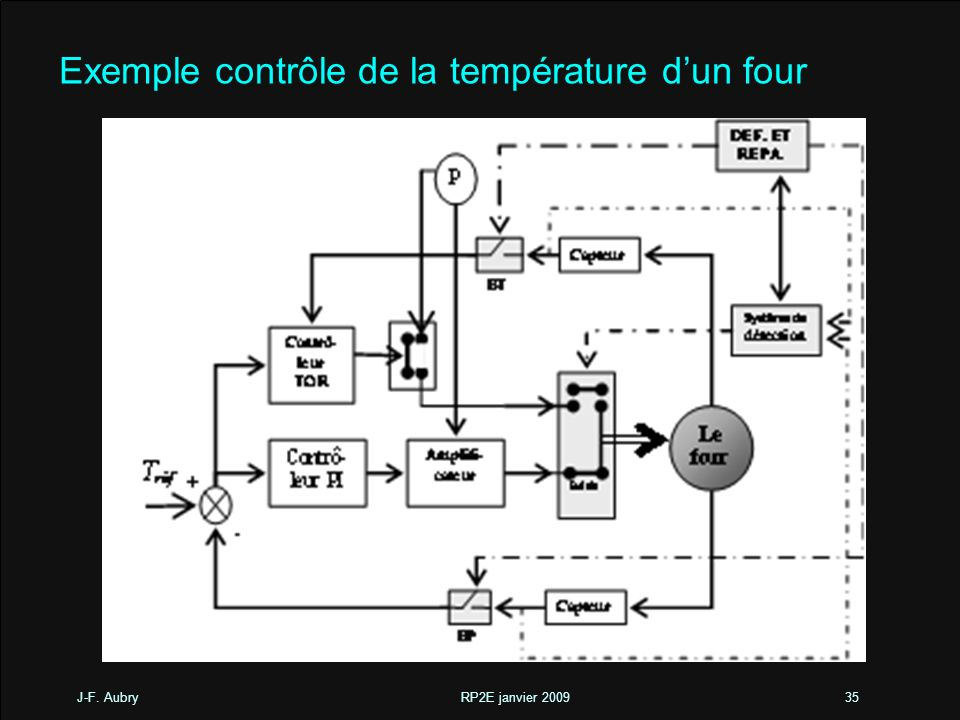 J-F. Aubry RP2E janvier 200935 Exemple contrôle de la température dun four