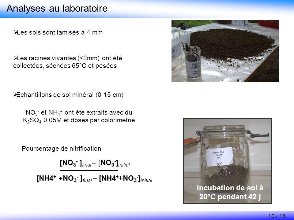 Analyses au laboratoire Echantillons de sol minéral (0-15 cm) NO 3 - et NH 4 + ont été extraits avec du K 2 SO 4 0.05M et dosés par colorimétrie Incub