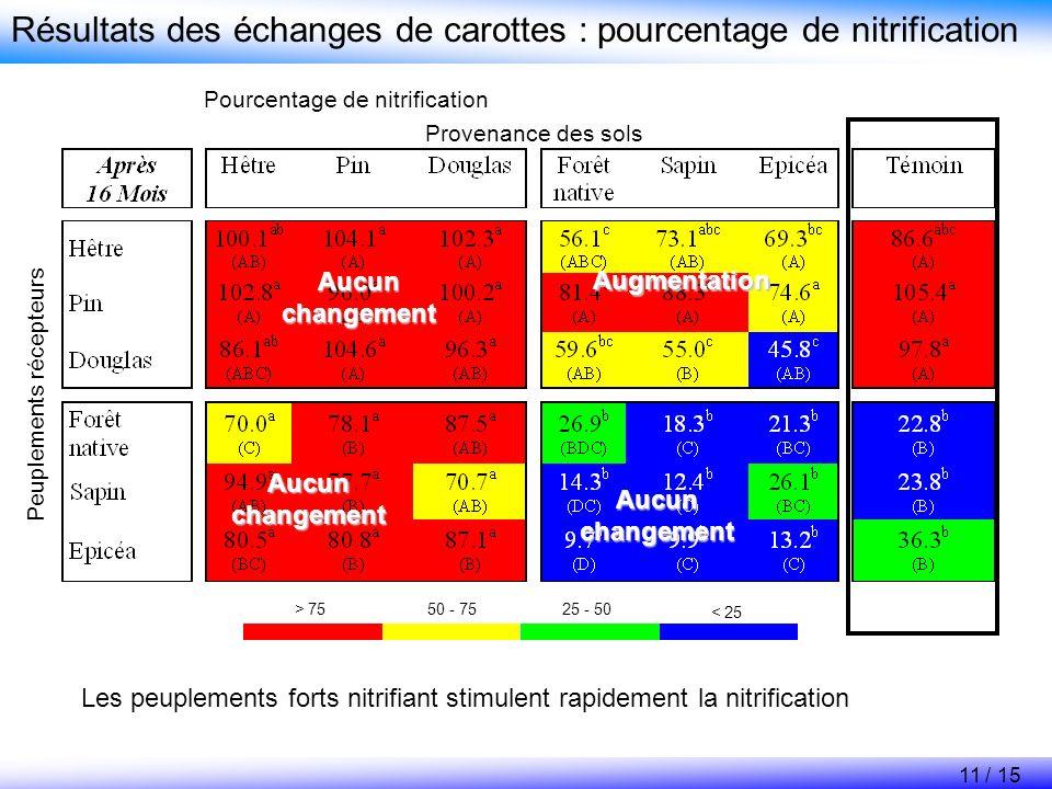 Provenance des sols Peuplements récepteurs < 25 25 - 5050 - 75> 75 Résultats des échanges de carottes : pourcentage de nitrification Pourcentage de ni