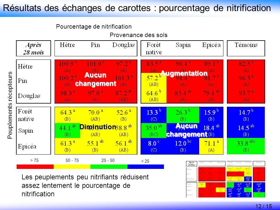Peuplements récepteurs Provenance des sols Résultats des échanges de carottes : pourcentage de nitrification < 25 25 - 5050 - 75> 75 Pourcentage de ni