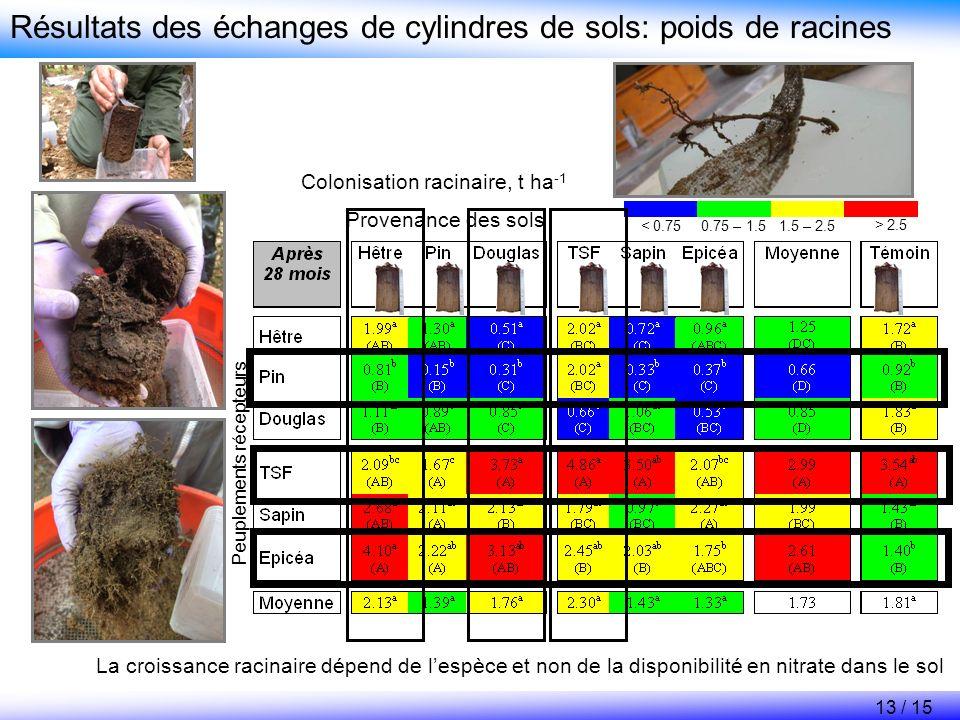 Résultats des échanges de cylindres de sols: poids de racines Provenance des sols Colonisation racinaire, t ha -1 Peuplements récepteurs La croissance