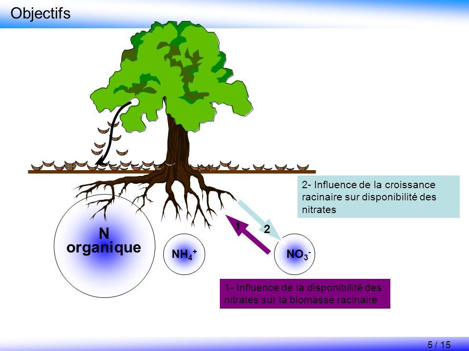 N organique Objectifs 1- Influence de la disponibilité des nitrates sur la biomasse racinaire 2- Influence de la croissance racinaire sur disponibilit