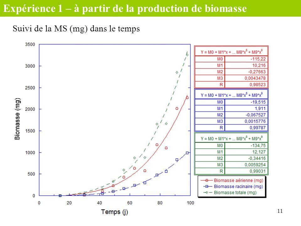 Suivi de la MS (mg) dans le temps 11 Expérience 1 – à partir de la production de biomasse